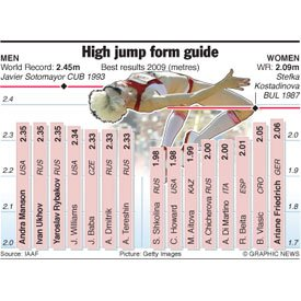 High Jump How it Evolved: Amazing brief history 2