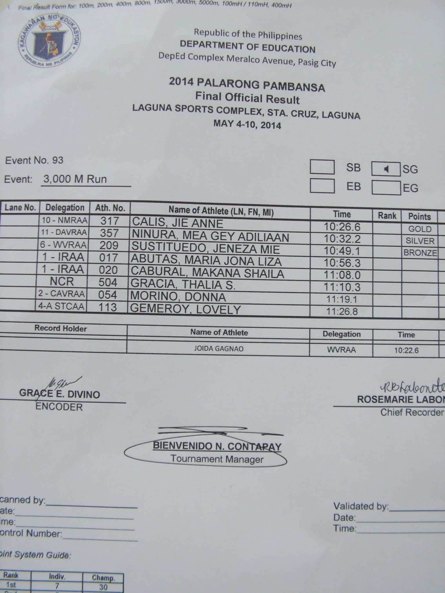 3000m Run Official Results.