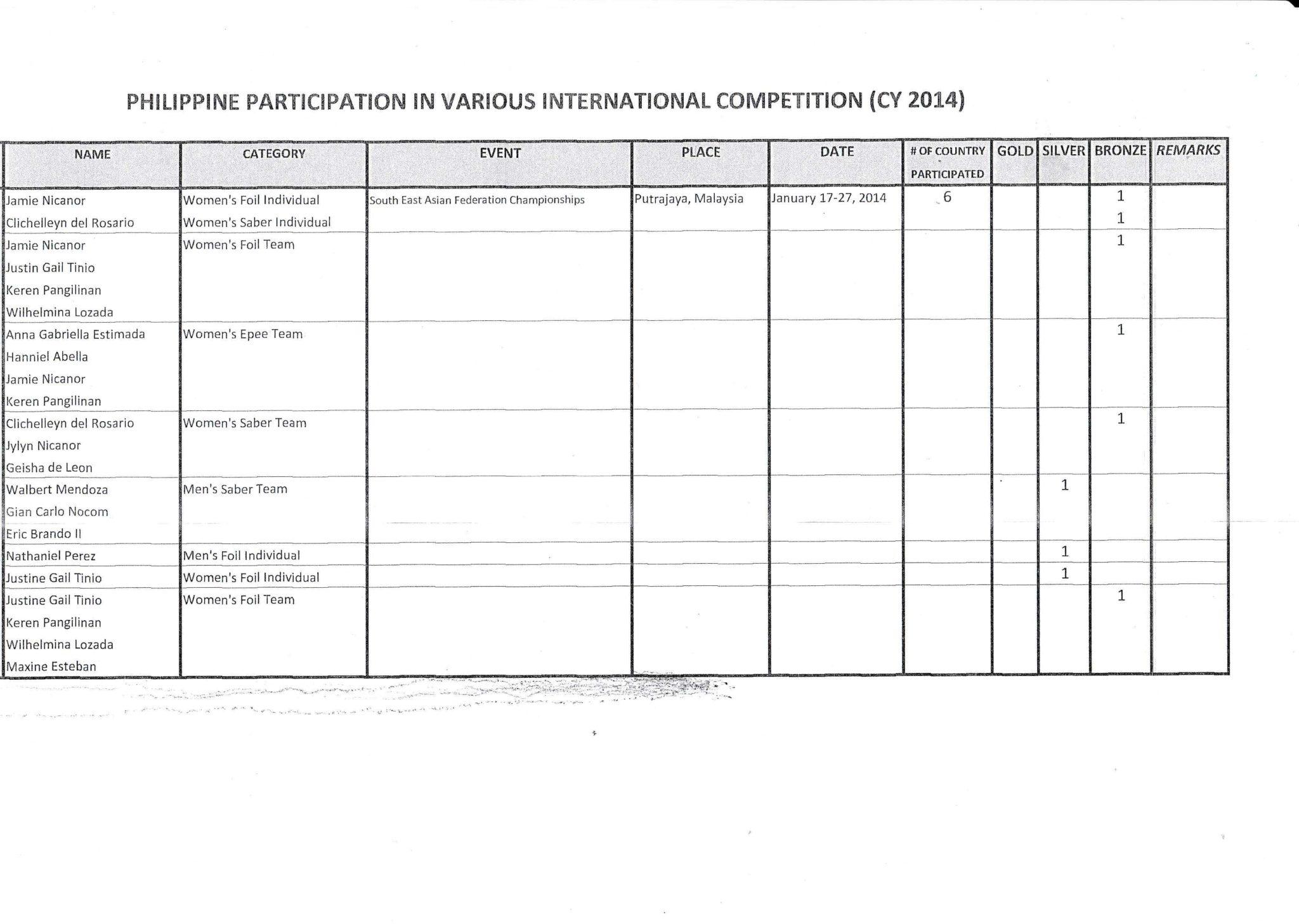 2013-14 Fencing Summary