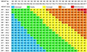Как рассчитывается метрика BMI