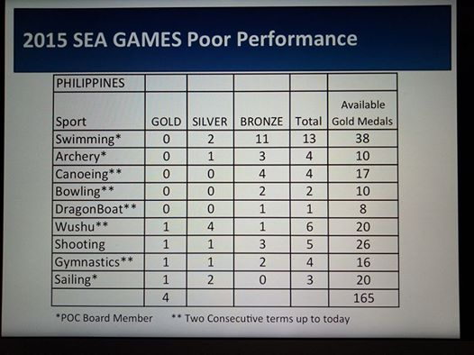 The Philippines Sports Commission 2013-2020 Comprehensive Article Guide 31