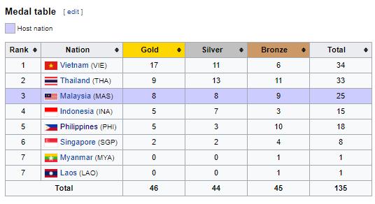 2017 SEA Games Medal Tally Athletics