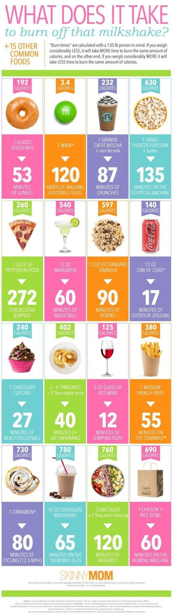 Calorie Calculating