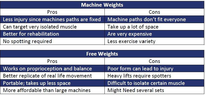 free weights or machine weights