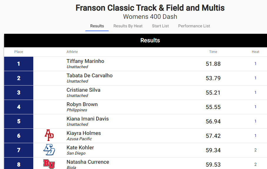 Robyn Brown SEA Season Lead 400 & 400 Hurdles 5