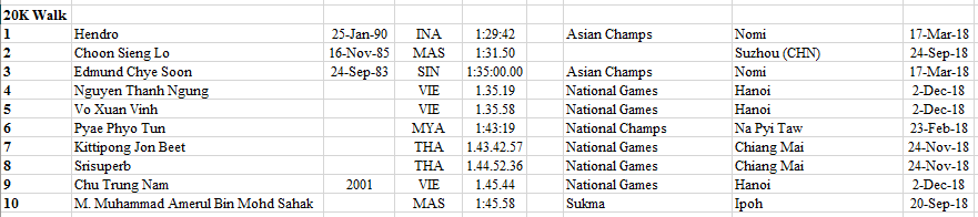 South East Asia 2018 - 2020 Rankings Athletics Comprehensive 44