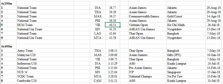 South East Asia 2018 - 2020 Rankings Athletics Comprehensive 52
