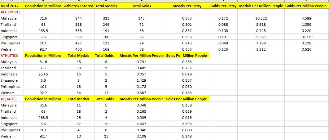 SEA Games 2019 Athletics Comprehensive Results 11