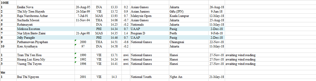 South East Asia 2018 - 2020 Rankings Athletics Comprehensive 57