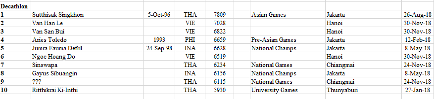 South East Asia 2018 - 2020 Rankings Athletics Comprehensive 53