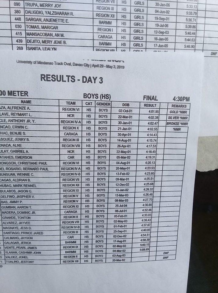 Palarong Pambansa 2019 - Athletics Results and Truthful Reports 2