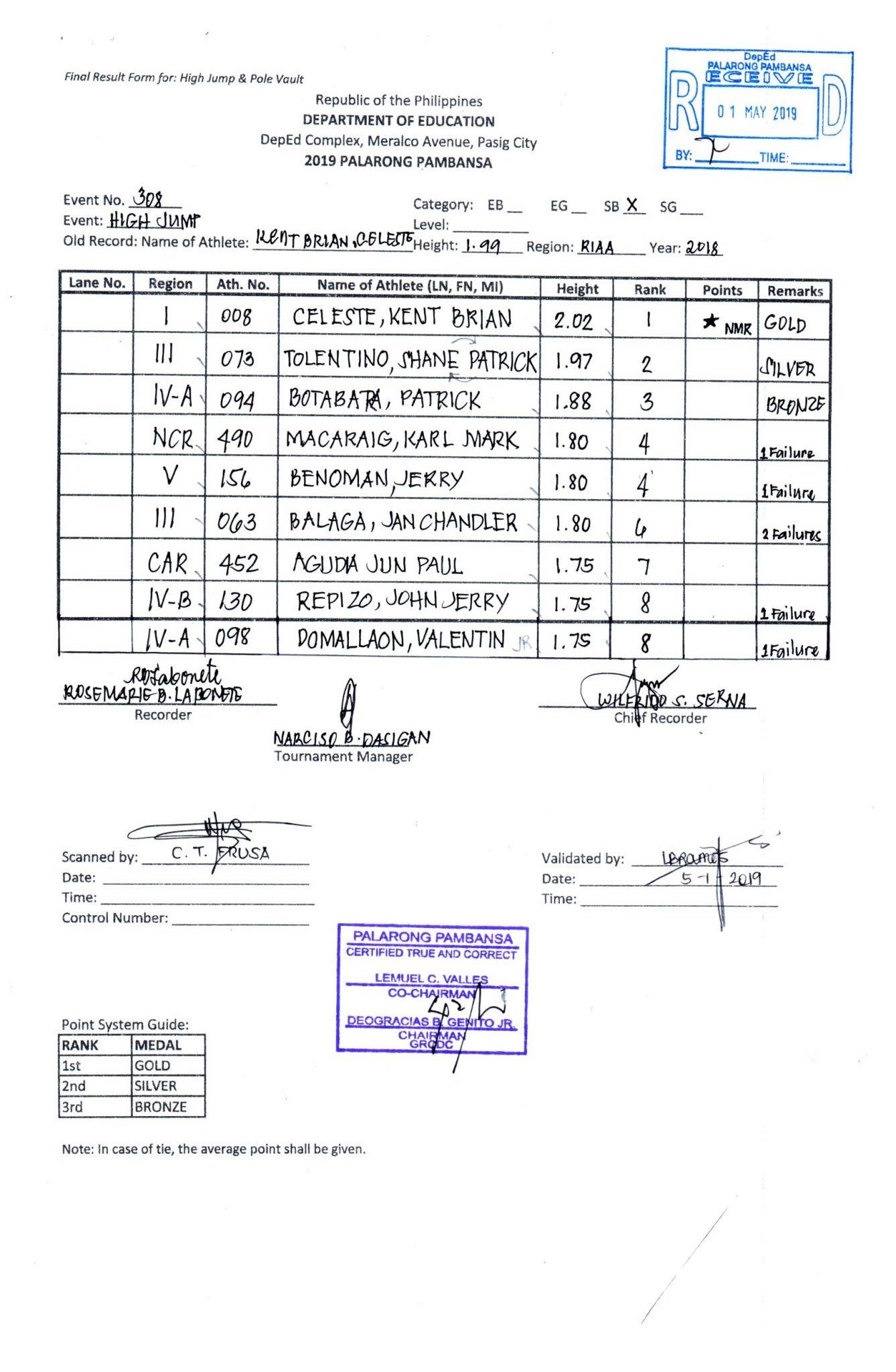 Palarong Pambansa 2019 - Athletics Results and Truthful Reports 5