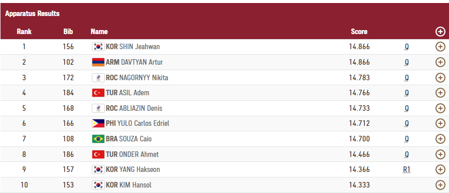 Carlos Yulo just outside medals 4th in vault 1