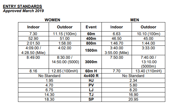 2020 Asian Indoor Athletics Championships - Cancelled 11