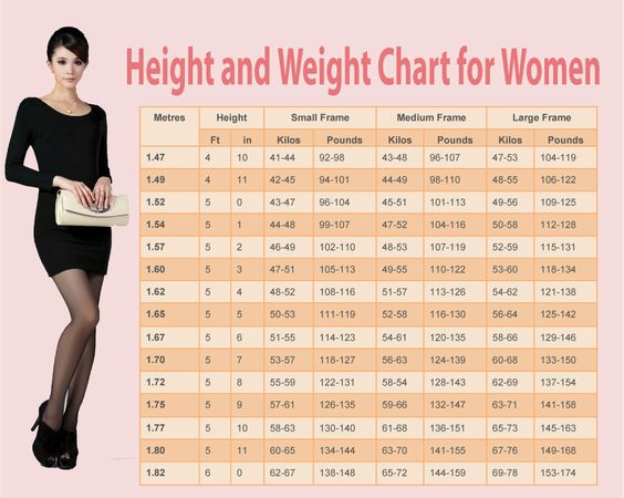 Ideal Body Weight Calculation