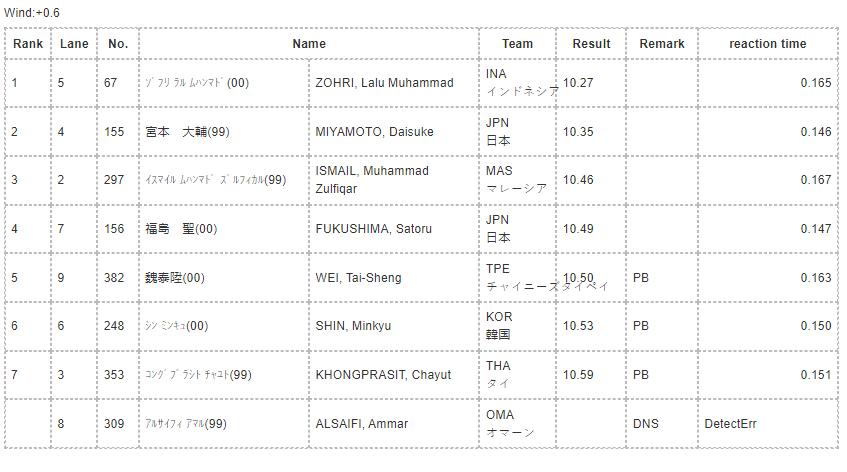 Lalu Zohri still top of South East Asia 6