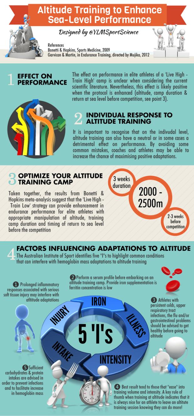 Altitude training benefits for athletes 1