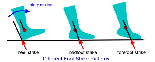 Running Foot Strike and Force Application how to run faster 2