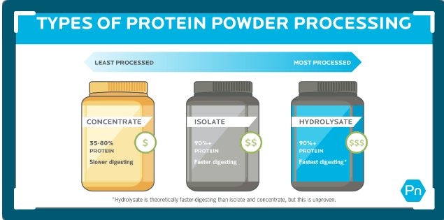 Are Protein Shake good for you