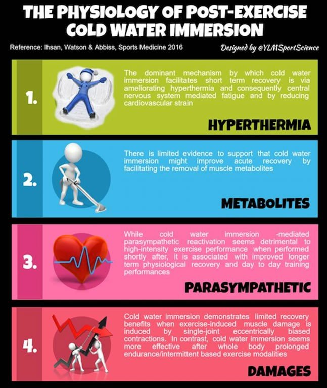 Ice Baths The Benefits of faster Recovery 3