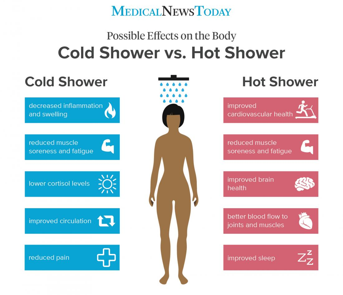 Contrast Showers