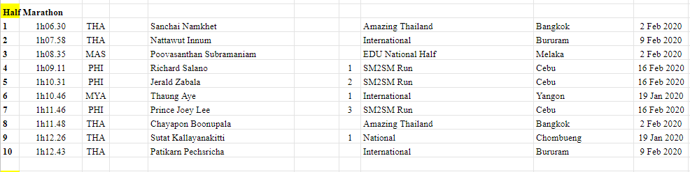 2018 - 2020 South East Asian Rankings Athletics 32