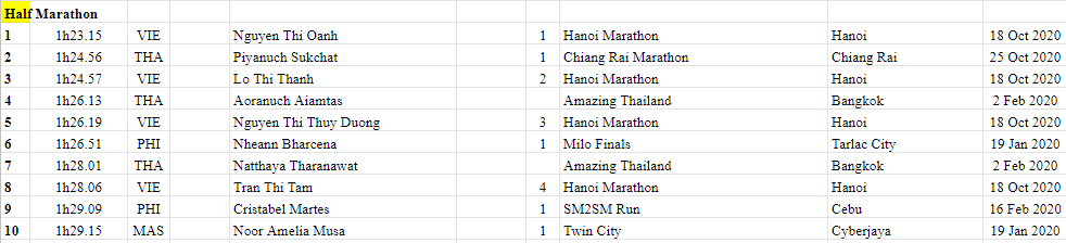 2018 - 2020 South East Asian Rankings Athletics 9