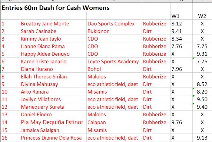 Pinoyathletics Amazing Virtual Women's 60 meter Dash for Cash 37