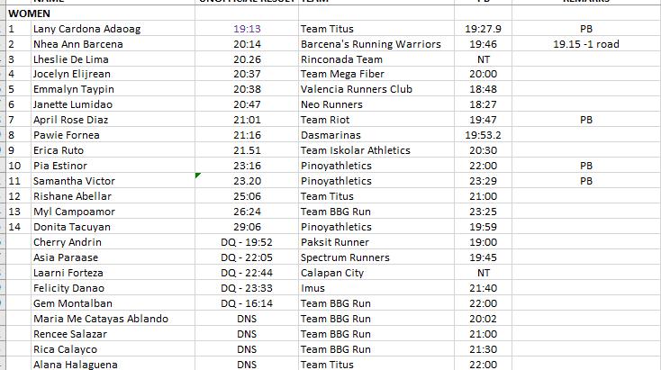 Pinoyathletics - Talking Chinoy Virtual 5000m Run Alfrence Braza 15.03! Full Results and Winners 33