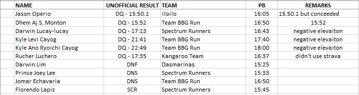 Pinoyathletics - Talking Chinoy Virtual 5000m Run Alfrence Braza 15.03! Full Results and Winners 32