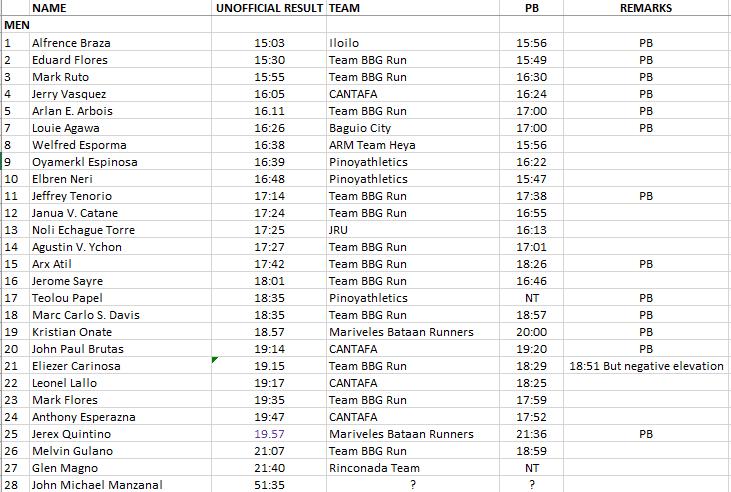 Pinoyathletics - Talking Chinoy Virtual 5000m Run Alfrence Braza 15.03! Full Results and Winners 31