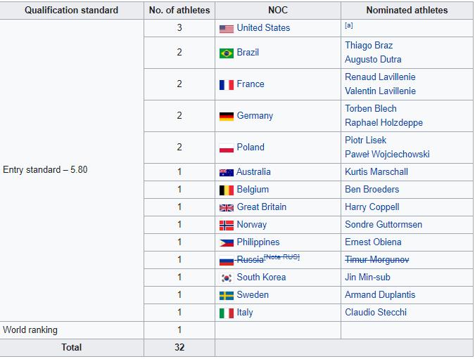 Pole Vault Men Olympic Qualifying Update 1
