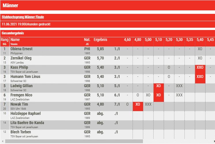 EJ Obiena - Ernest Obiena 5.93m Asian Record !!!! 7