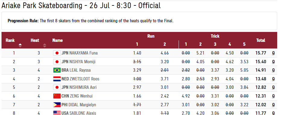 Margielyn Didal finishes 7th in Street Race Olympic Final 2